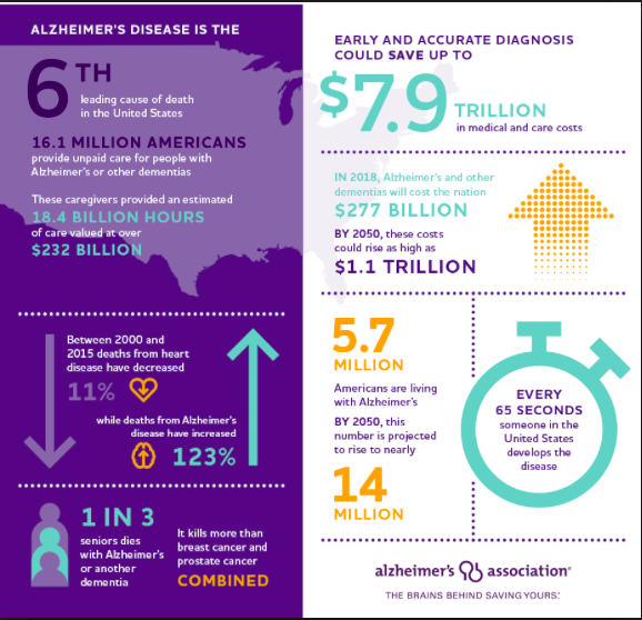 The need to prevent Alzheimer's is great
